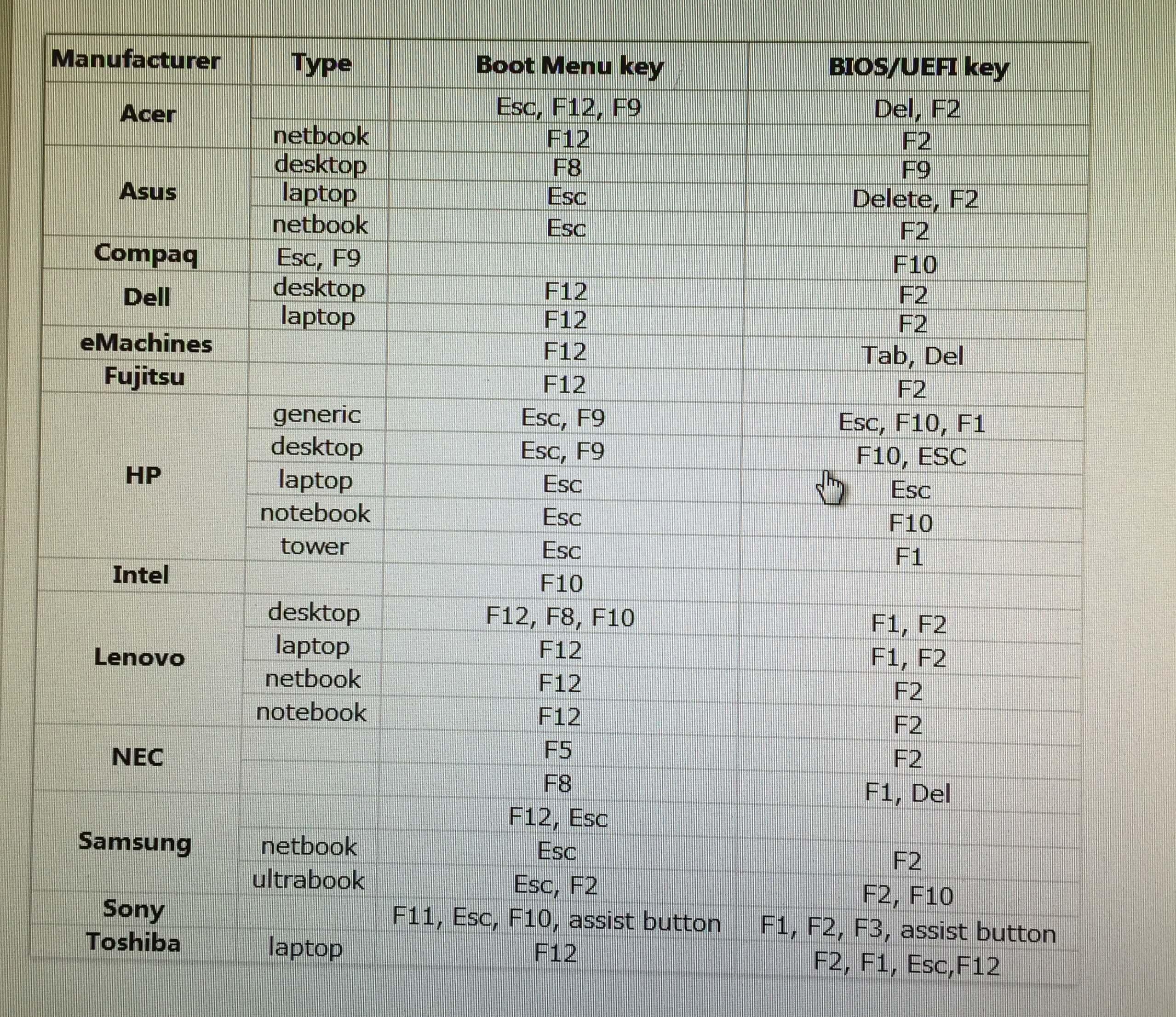 Keyboard Shortcuts for Bios or Boot menu 1